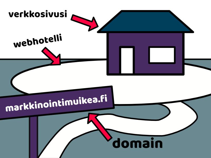 """Kuvassa talo, tontti ja tienviitta jossa teksti """"markkinointimuikea.fi"""". Taloon osoittaa teksti """"verkkosivusi"""", tonttiin """"webhotelli"""" ja tienviittaan """"domain""""."""